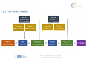 flow_testing_games